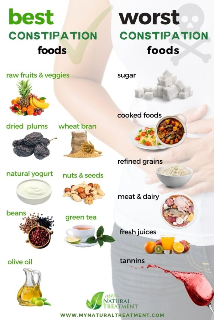 Best Foods for Constipation Worst Foods for Cosntipation - MyNaturalTreatment.com