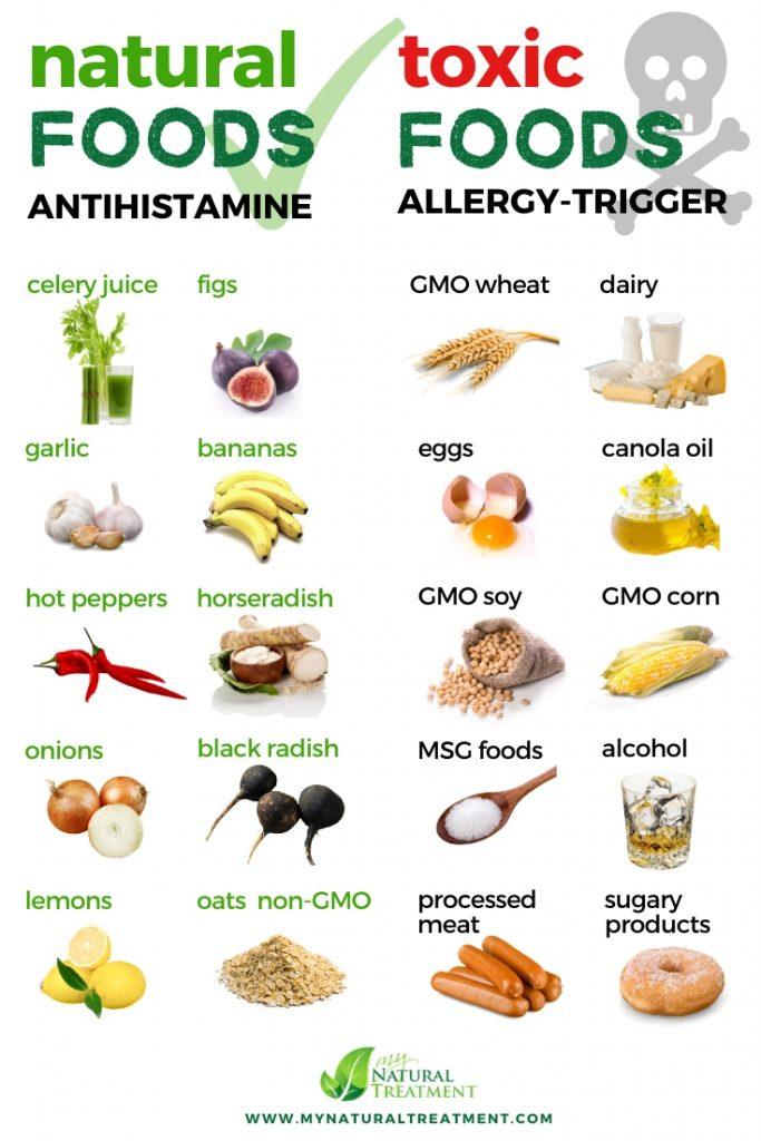 Natural Antihistamine Foods vs Foods that Cause Allergies (Anti-Allergic Foods - Allergy Triggering Foods)